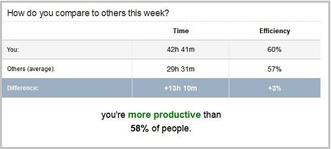 Compare your productivity to others